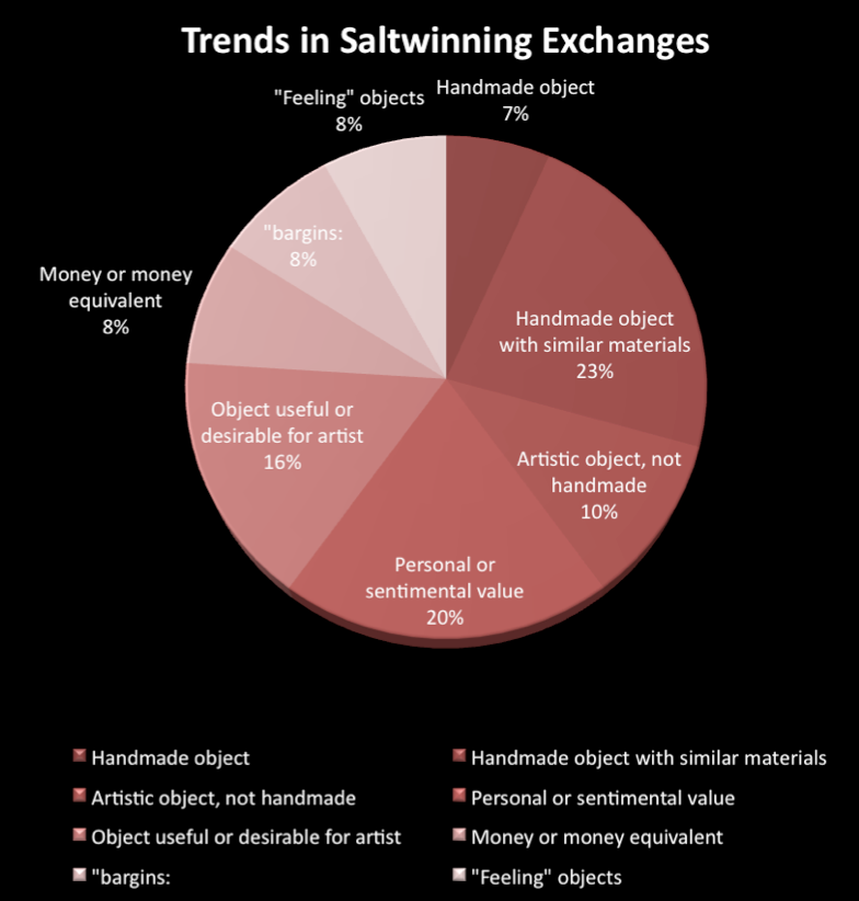 Economic trends in saltwinning exchanges