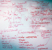 Discussion points during the student-lead Food Justice Workshop, 2011